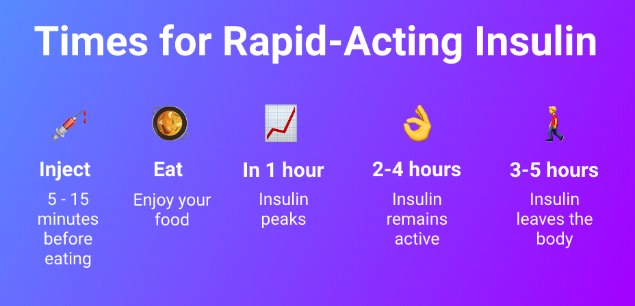 Blood sugar after eating rapid-acting insulin