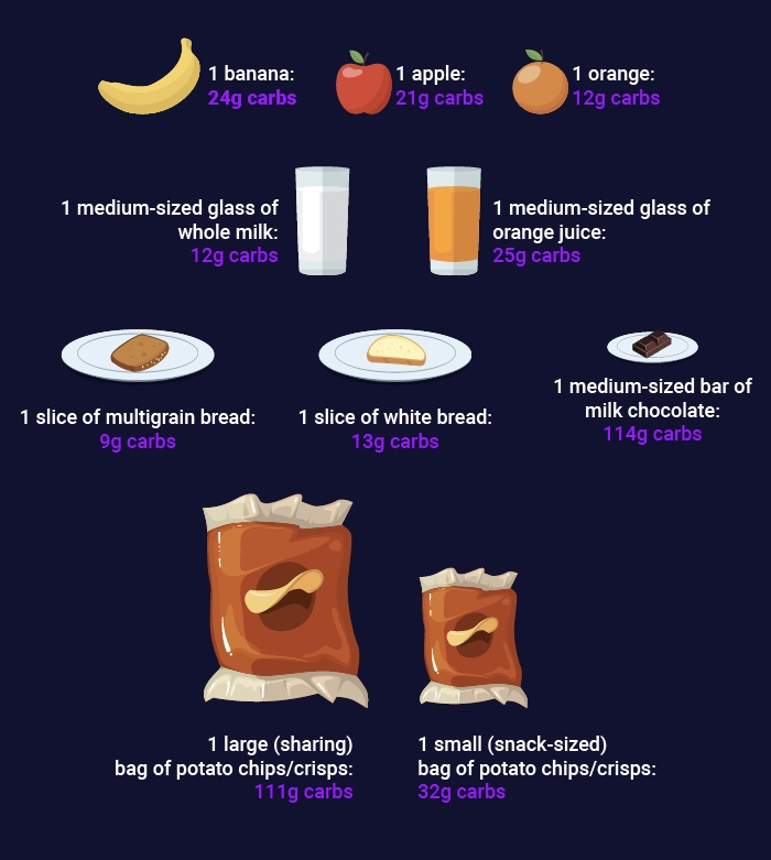 how many carbs in food graphic