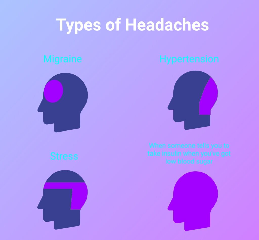 Diabetes and headaches difference between type 1