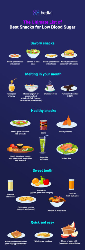 Overview of snack for Low Blood Sugar - Hedia